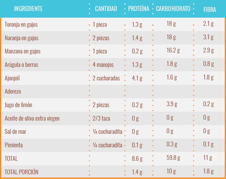 receta-ensalada-verde-con-citricos_3